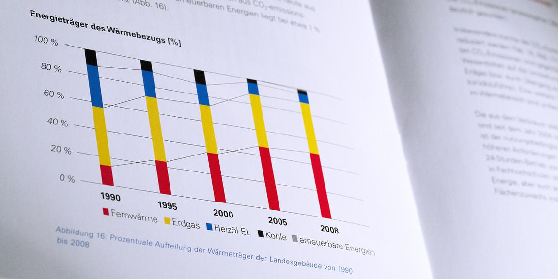Vermoegen und Bau - Informationsgrafik: Balkendiagramm